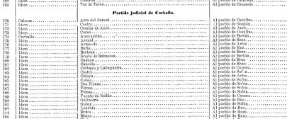 O Catálogo de Montes de Utilidade Pública (CMUP)